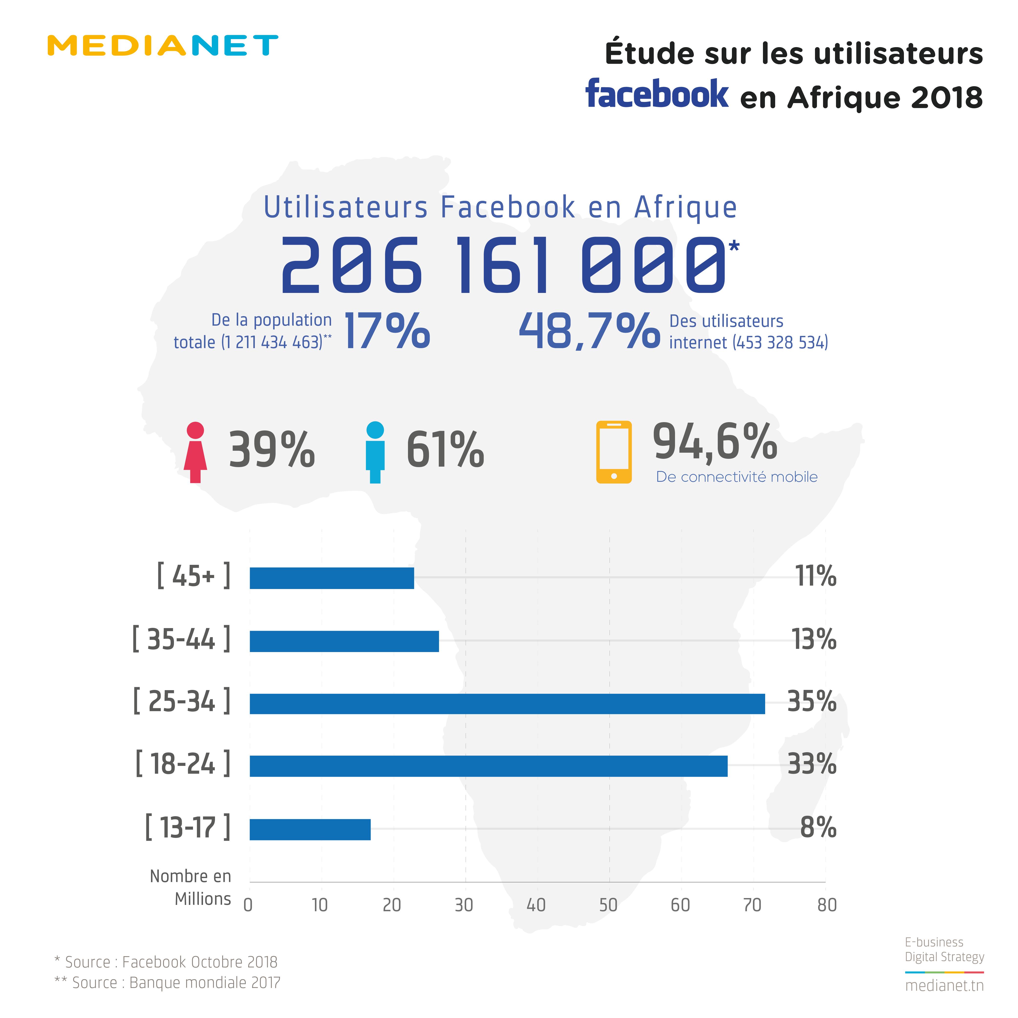 Nombre, taux et répartition des utilisateurs Facebook en Afrique (octobre)