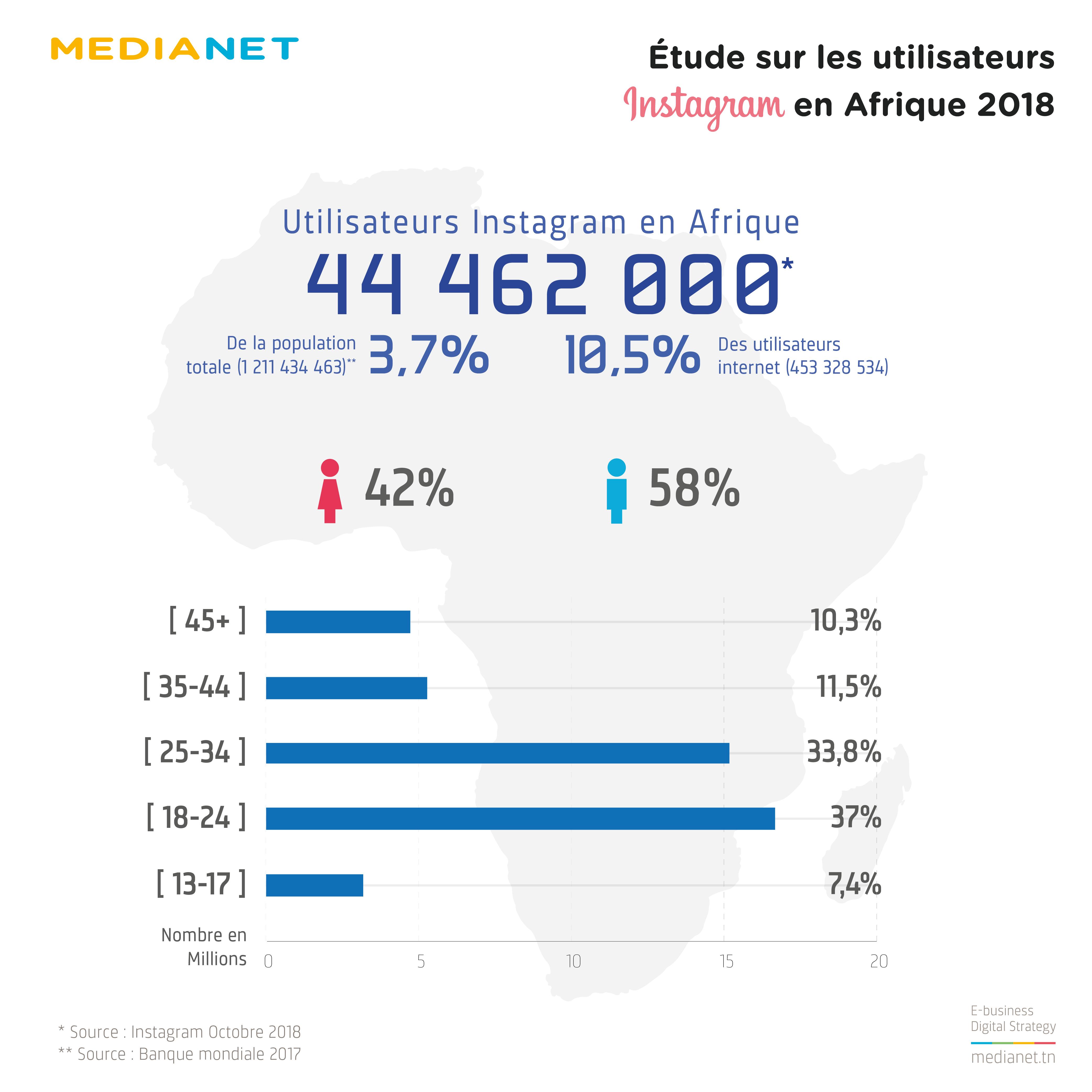 Nombre, taux et répartition des utilisateurs Instagram en Afrique (octobre)